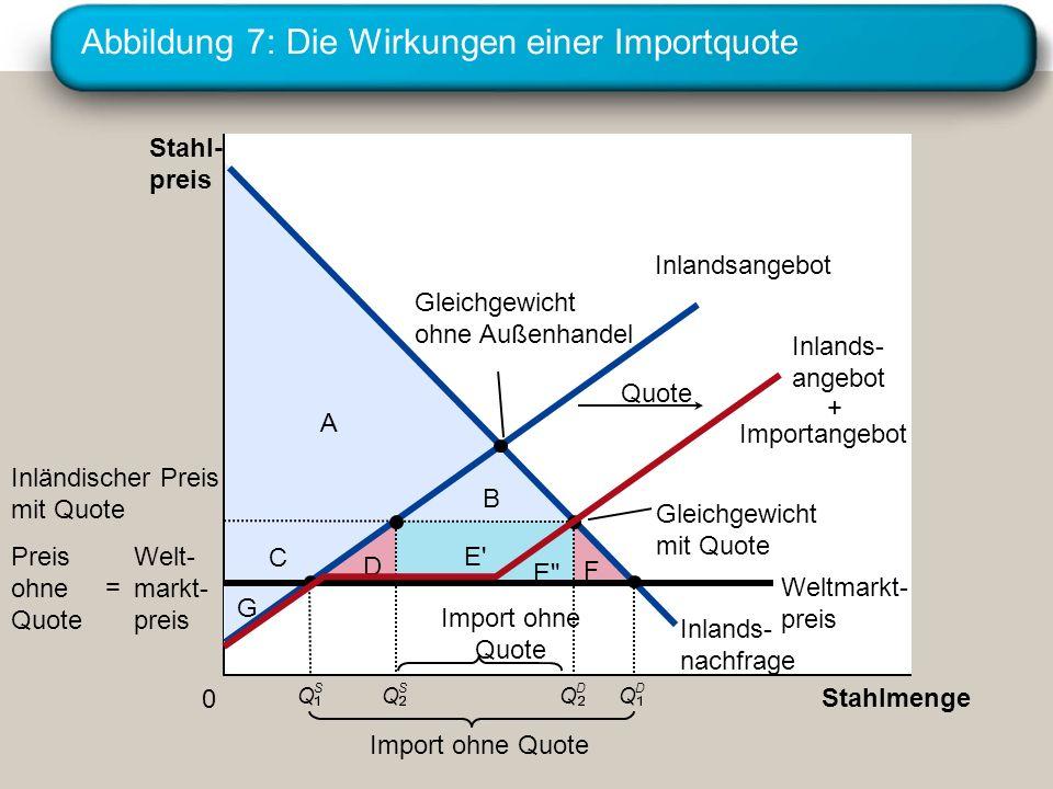 Abbildung 7: Die Wirkungen einer Importquote