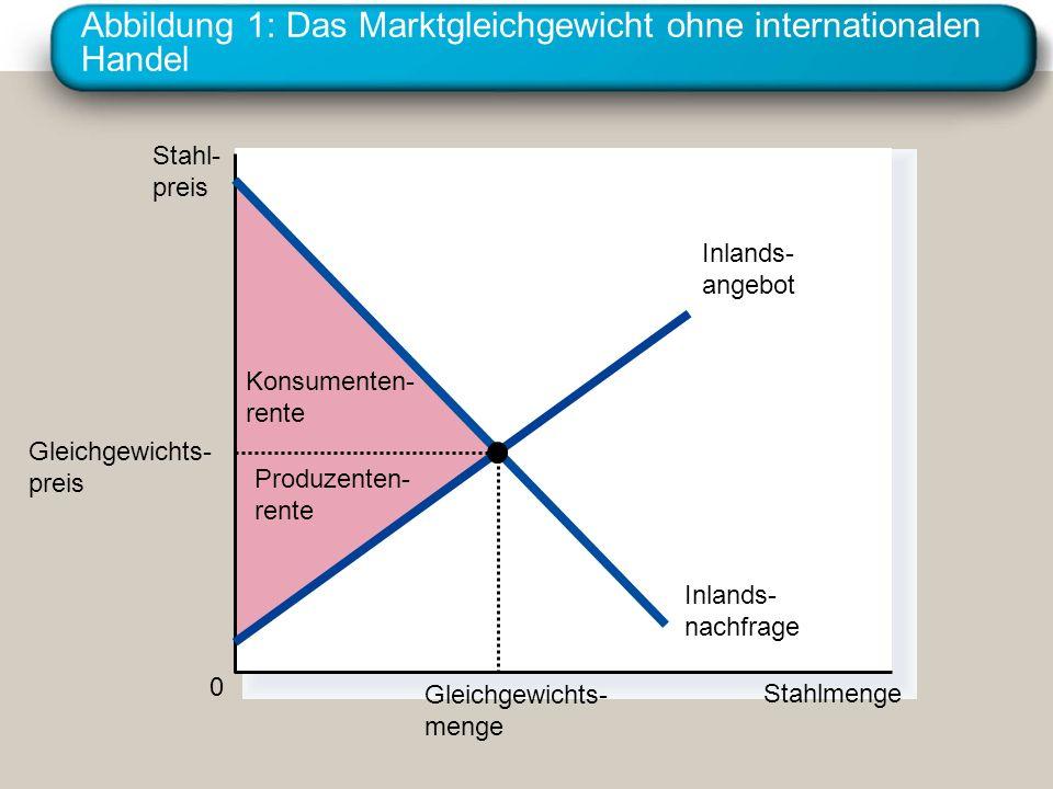 Abbildung 1: Das Marktgleichgewicht ohne internationalen Handel