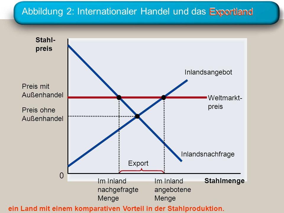 Abbildung 2: Internationaler Handel und das Exportland