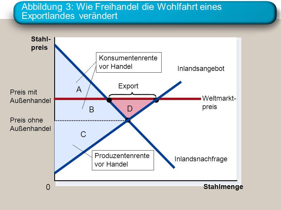 Abbildung 3: Wie Freihandel die Wohlfahrt eines Exportlandes verändert
