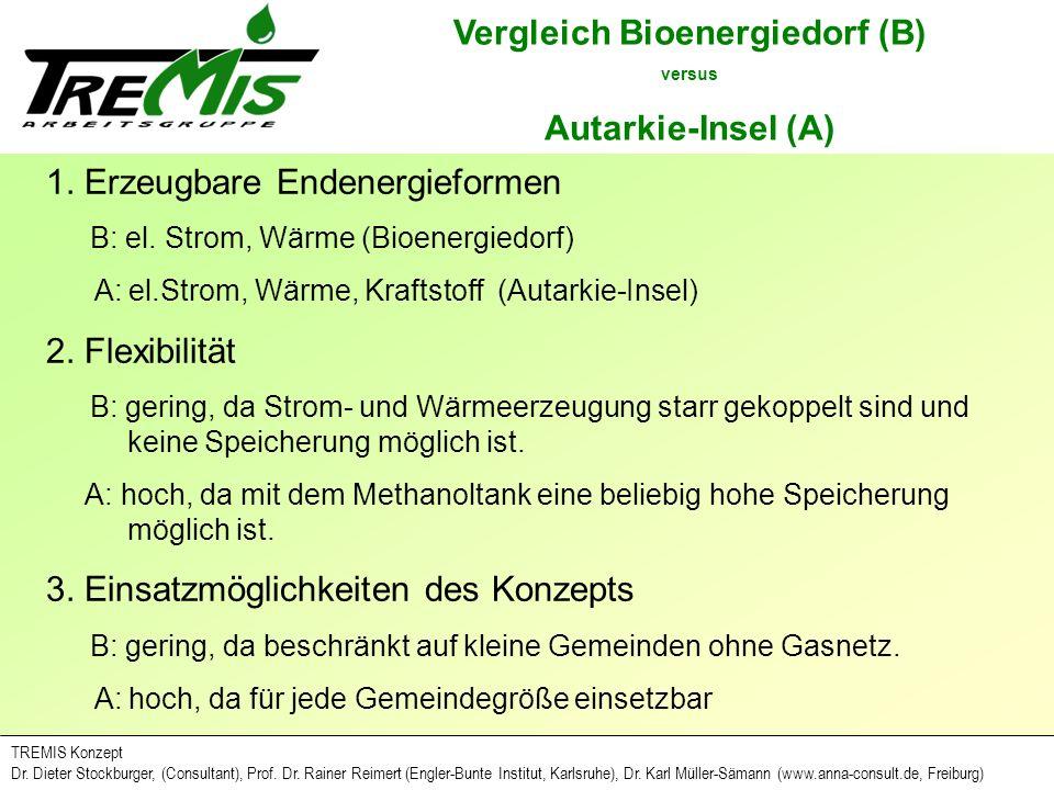 Vergleich Bioenergiedorf (B)