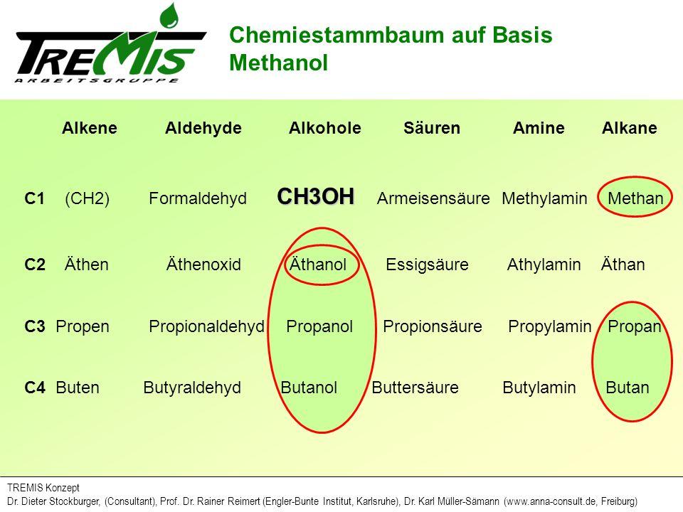 Chemiestammbaum auf Basis Methanol
