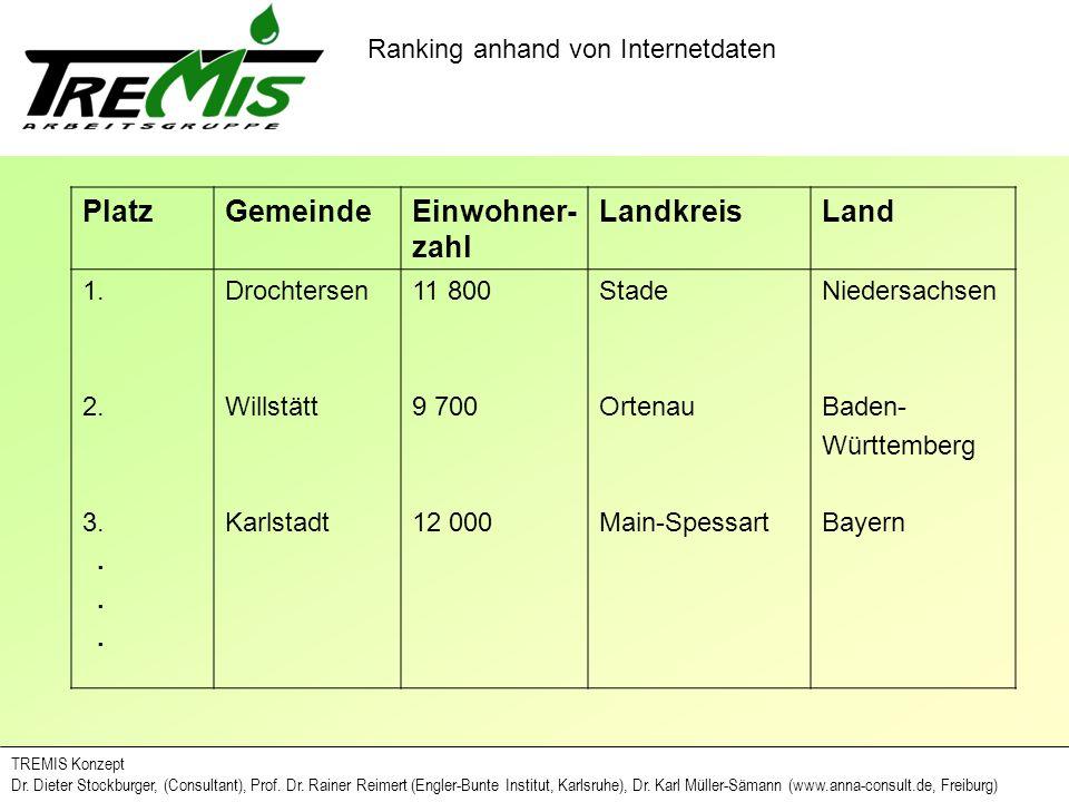 Platz Gemeinde Einwohner-zahl Landkreis Land