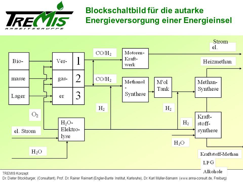 Blockschaltbild für die autarke Energieversorgung einer Energieinsel
