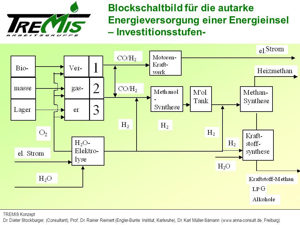 Blockschaltbild für die autarke Energieversorgung einer Energieinsel – Investitionsstufen-