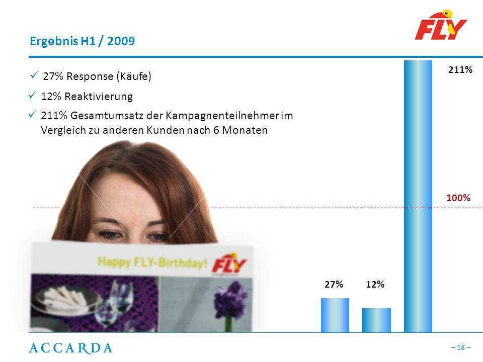 Ergebnis H1 / 2009 27% Response (Käufe) 12% Reaktivierung