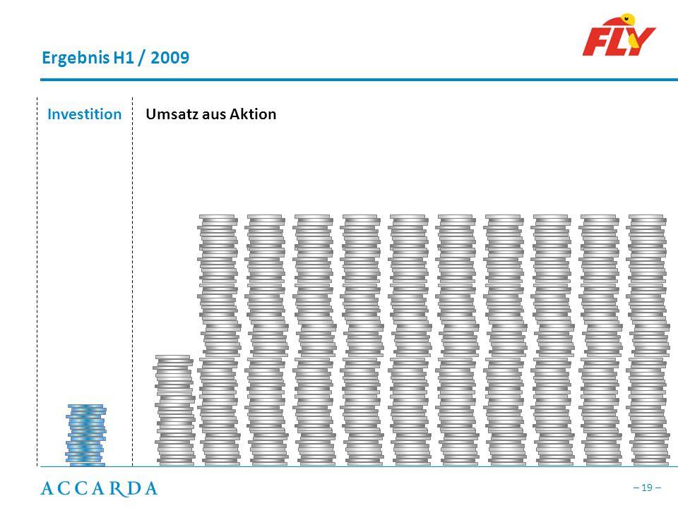 Ergebnis H1 / 2009 Investition Umsatz aus Aktion