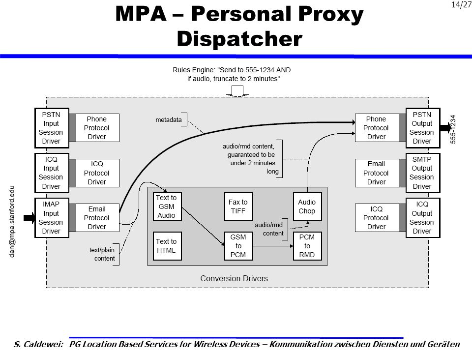 MPA – Personal Proxy Dispatcher