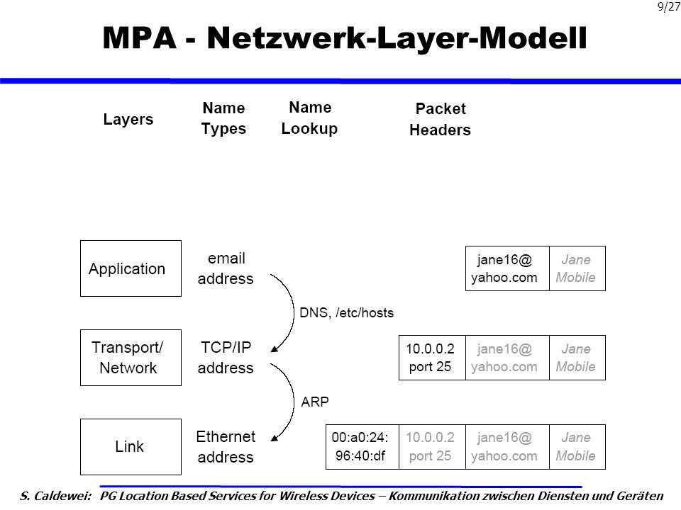 MPA - Netzwerk-Layer-Modell