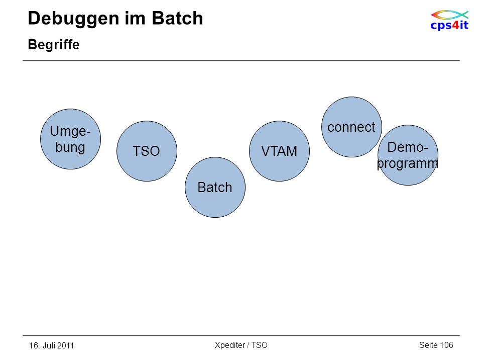 Debuggen im Batch Begriffe connect Umge- bung TSO VTAM Demo- programm