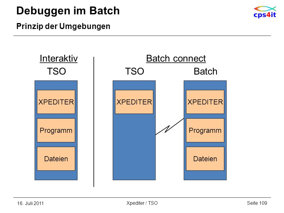 Debuggen im Batch Interaktiv Batch connect TSO TSO Batch