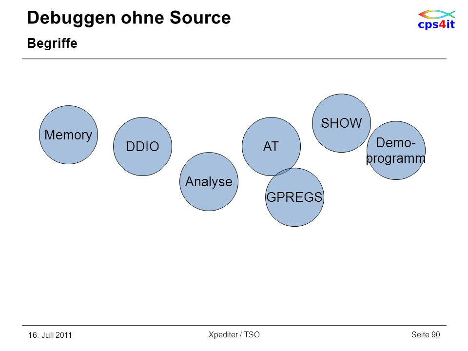 Debuggen ohne Source Begriffe SHOW Memory DDIO AT Demo- programm