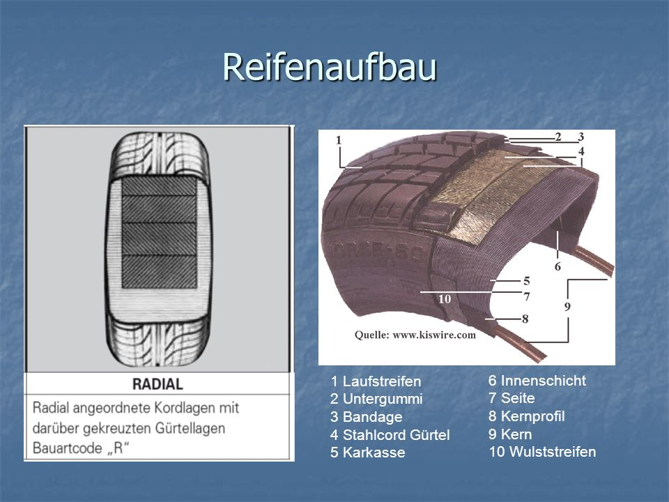 Reifenaufbau 1 Laufstreifen 2 Untergummi 3 Bandage 4 Stahlcord Gürtel 5 Karkasse.