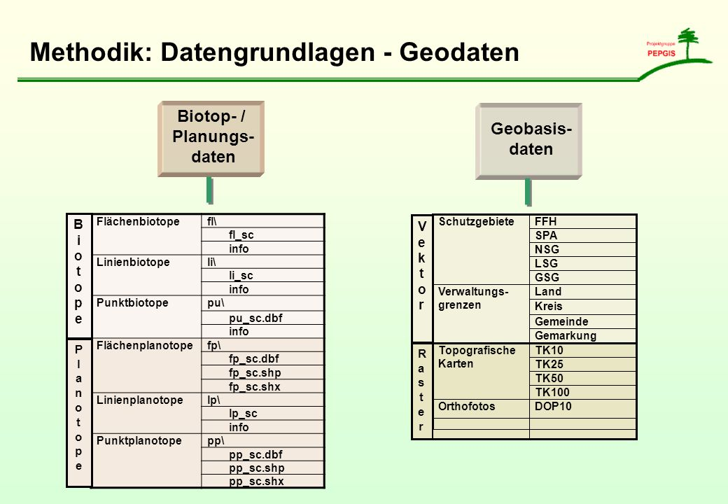 Methodik: Datengrundlagen - Geodaten