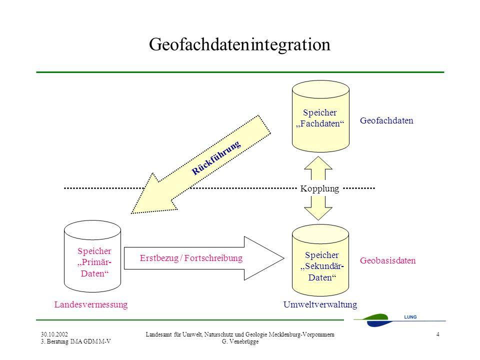 Geofachdatenintegration