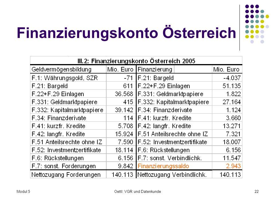 Finanzierungskonto Österreich