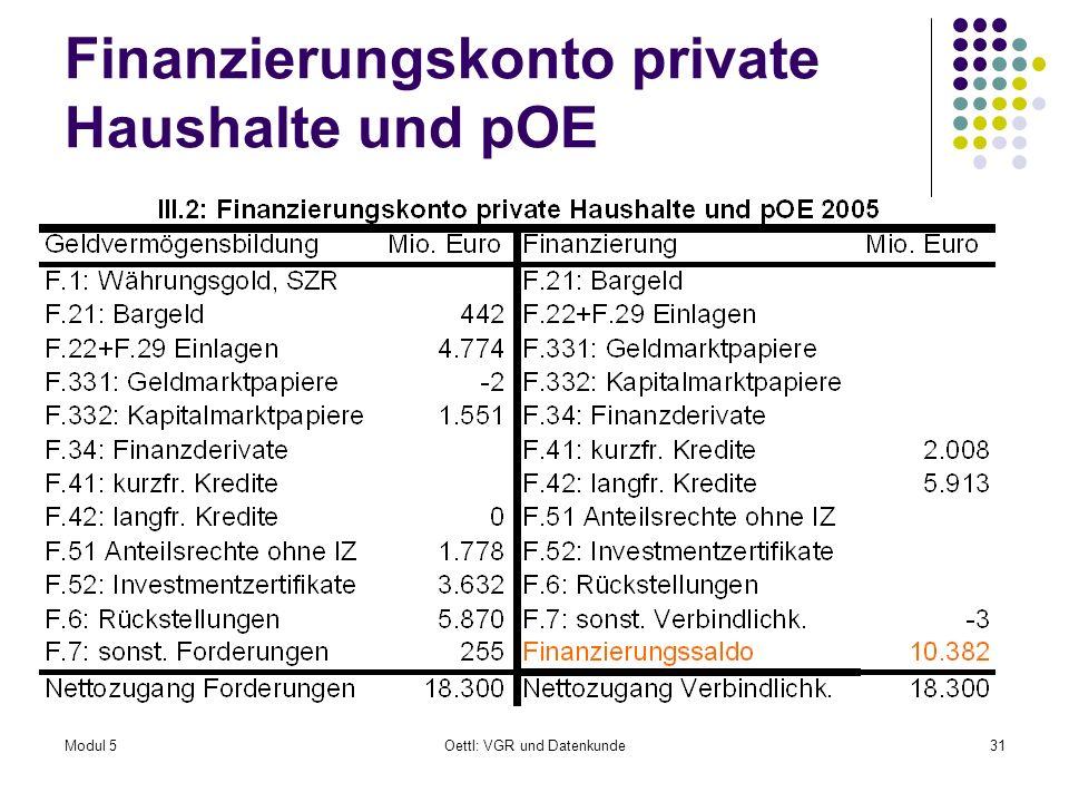 Finanzierungskonto private Haushalte und pOE