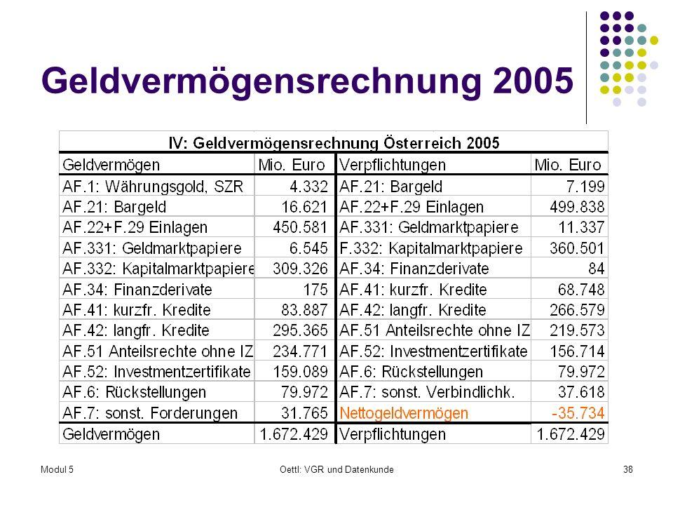 Geldvermögensrechnung 2005