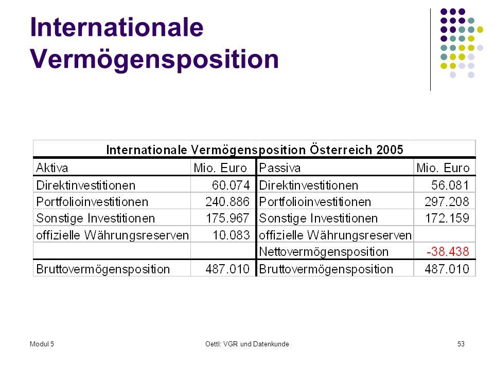 Internationale Vermögensposition