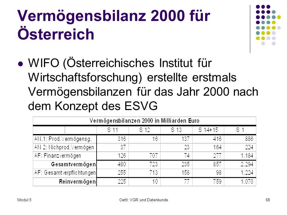 Vermögensbilanz 2000 für Österreich