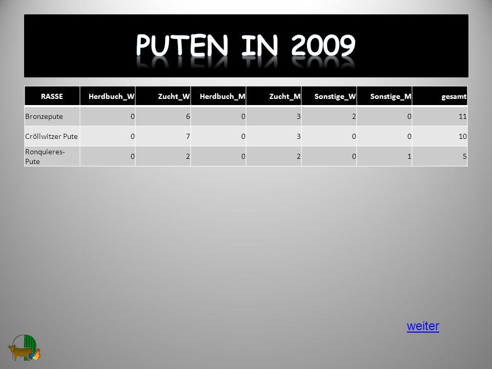 Puten in 2009 weiter RASSE Herdbuch_W Zucht_W Herdbuch_M Zucht_M