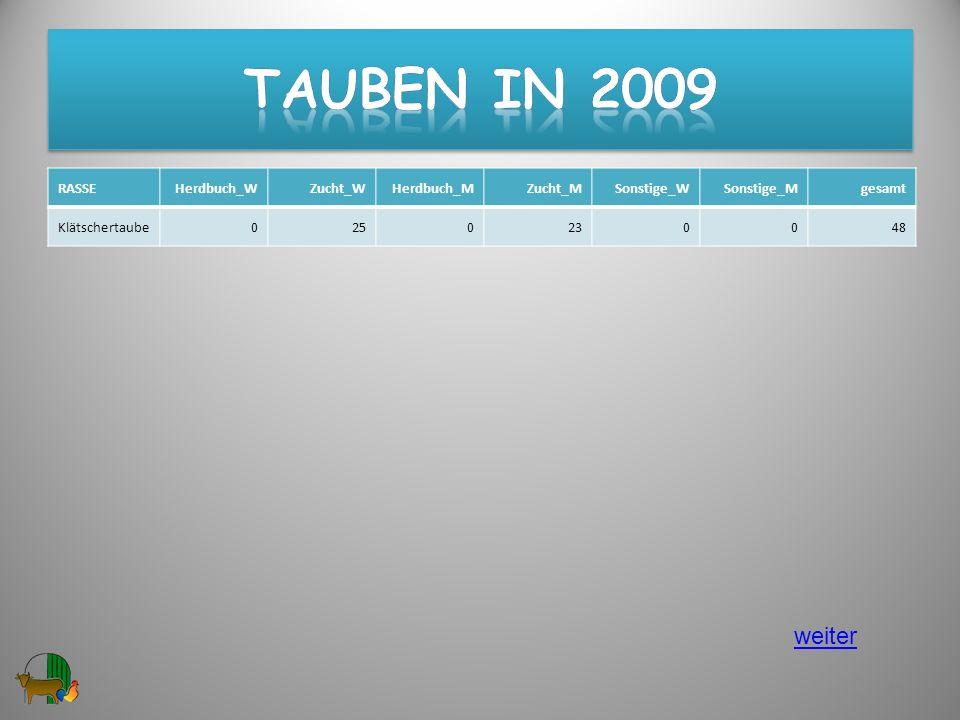 Tauben in 2009 weiter RASSE Herdbuch_W Zucht_W Herdbuch_M Zucht_M