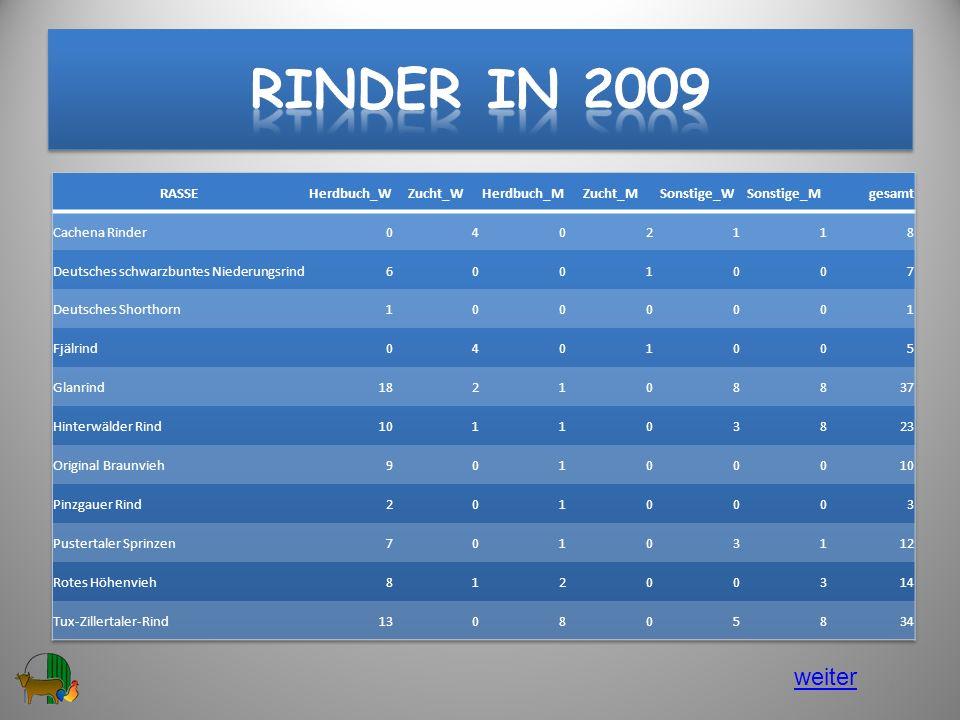 Rinder in 2009 weiter RASSE Herdbuch_W Zucht_W Herdbuch_M Zucht_M