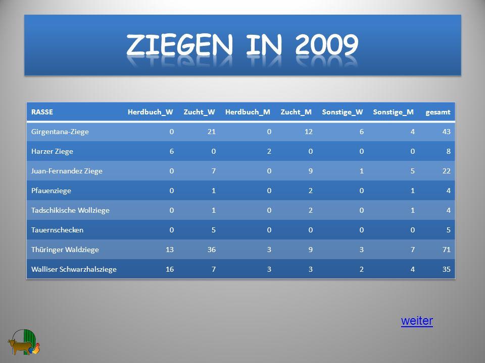 Ziegen in 2009 weiter RASSE Herdbuch_W Zucht_W Herdbuch_M Zucht_M