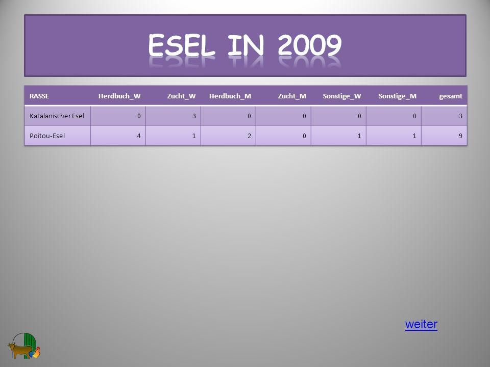 Esel in 2009 weiter RASSE Herdbuch_W Zucht_W Herdbuch_M Zucht_M