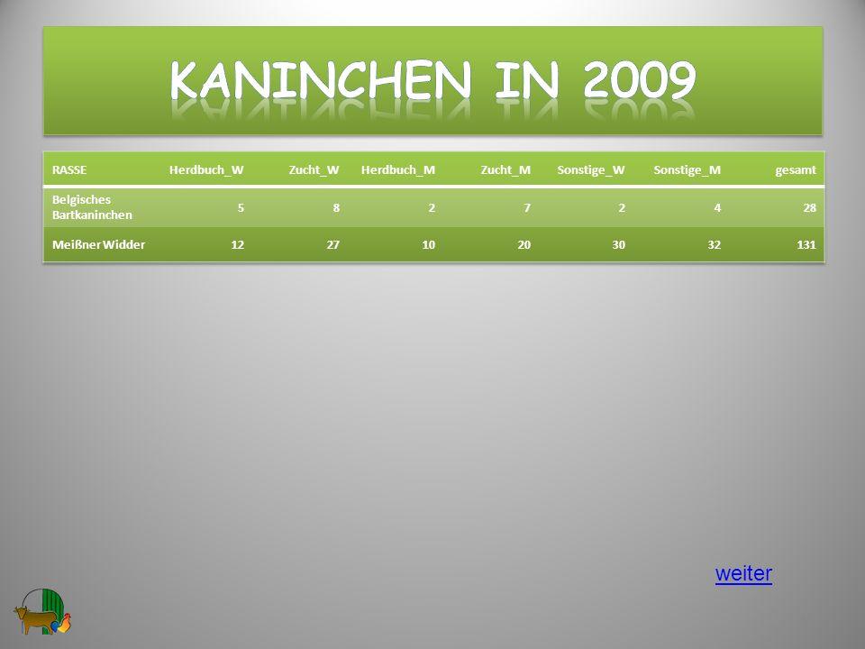 Kaninchen in 2009 weiter RASSE Herdbuch_W Zucht_W Herdbuch_M Zucht_M
