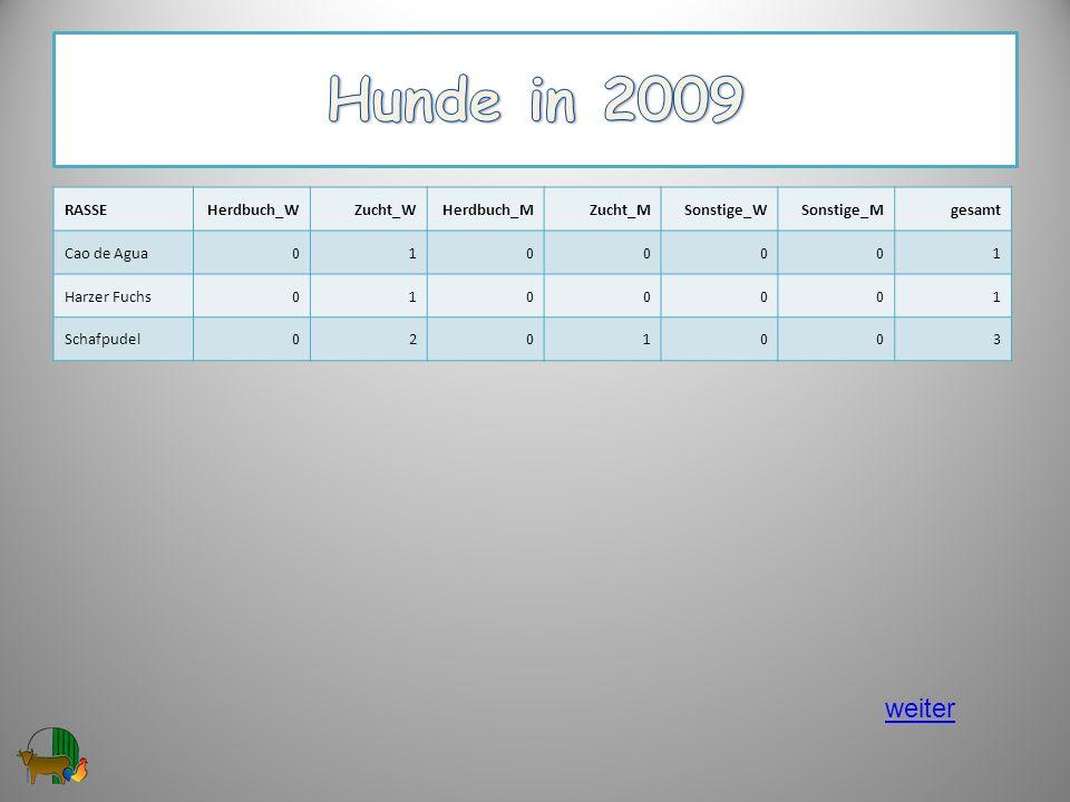 Hunde in 2009 weiter RASSE Herdbuch_W Zucht_W Herdbuch_M Zucht_M