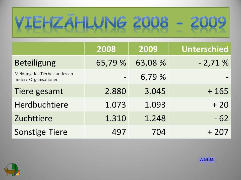 VIEHzählung 2008 - 2009 2008 2009 Unterschied Beteiligung 65,79 %