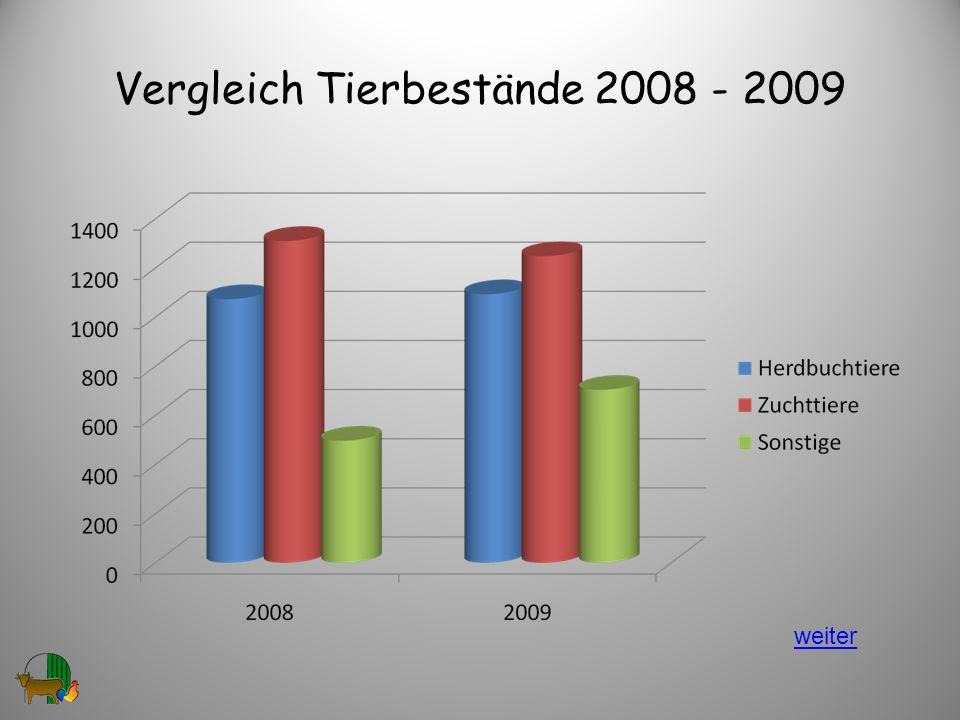 Vergleich Tierbestände 2008 - 2009
