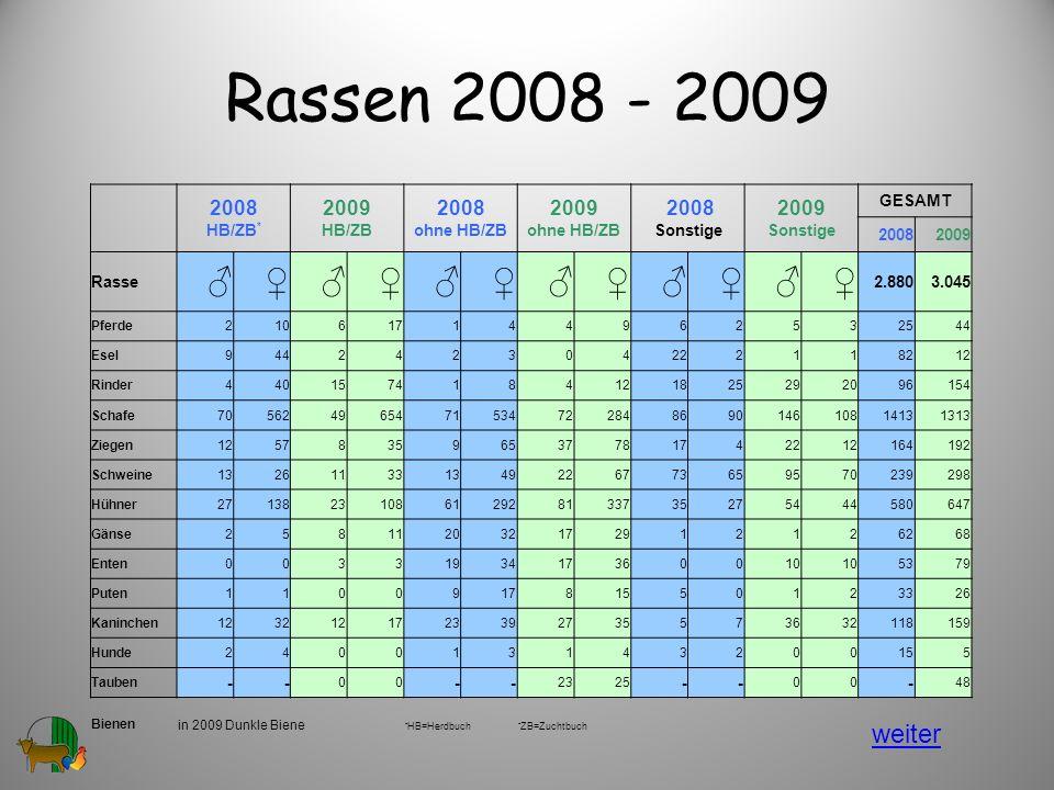 Rassen 2008 - 2009 ♂ ♀ weiter 2008 HB/ZB* 2009 HB/ZB 2008 ohne HB/ZB