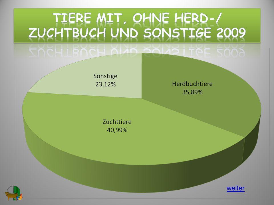 Tiere mit, ohne hERD-/ ZuchtBUCH und Sonstige 2009
