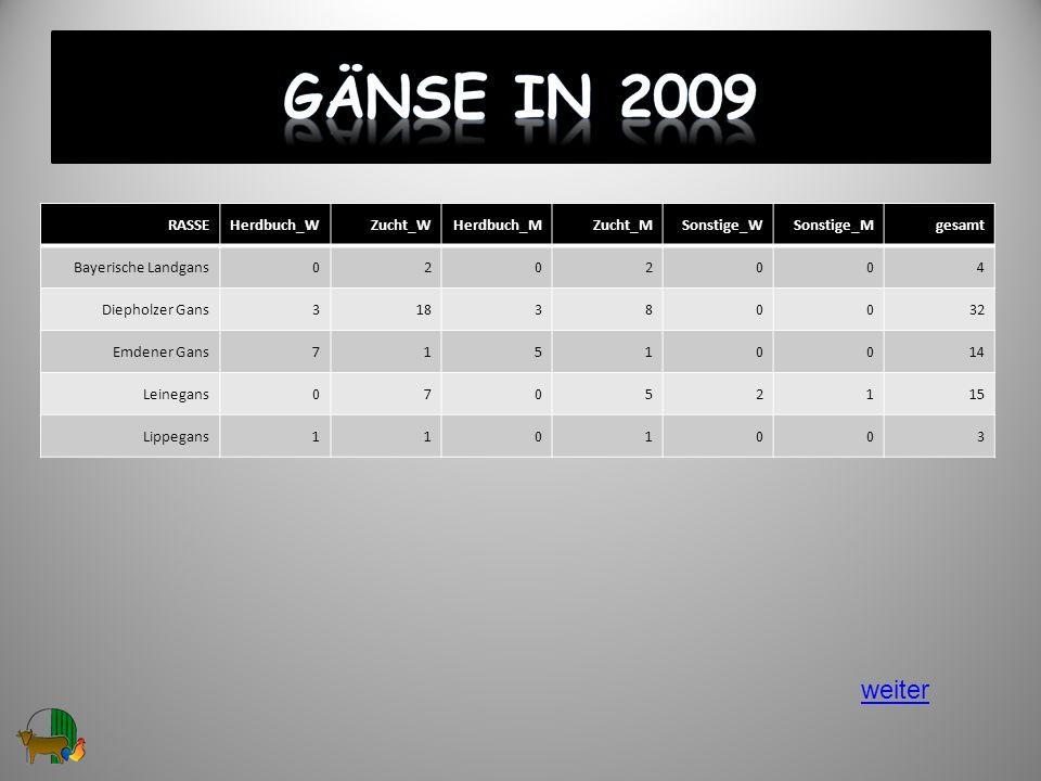 Gänse in 2009 weiter RASSE Herdbuch_W Zucht_W Herdbuch_M Zucht_M