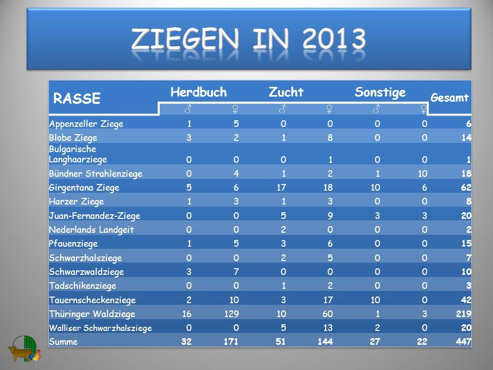 Ziegen in 2013 RASSE Herdbuch Zucht Sonstige Gesamt ♂ ♀