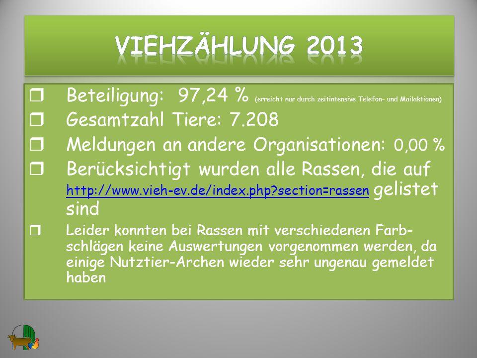 VIEHzählung 2013 Beteiligung: 97,24 % (erreicht nur durch zeitintensive Telefon- und Mailaktionen)