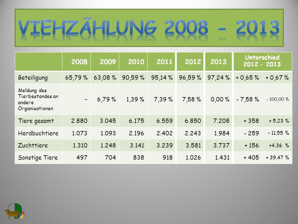 VIEHzählung 2008 - 2013 2008 2009 2010 2011 2012 2013 - Unterschied