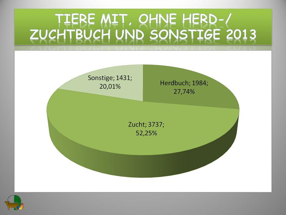 Tiere mit, ohne hERD-/ ZuchtBUCH und Sonstige 2013