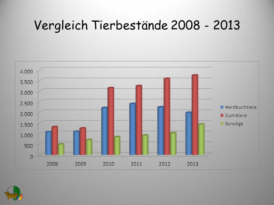 Vergleich Tierbestände 2008 - 2013
