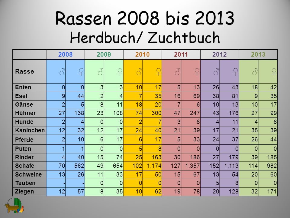 Rassen 2008 bis 2013 Herdbuch/ Zuchtbuch