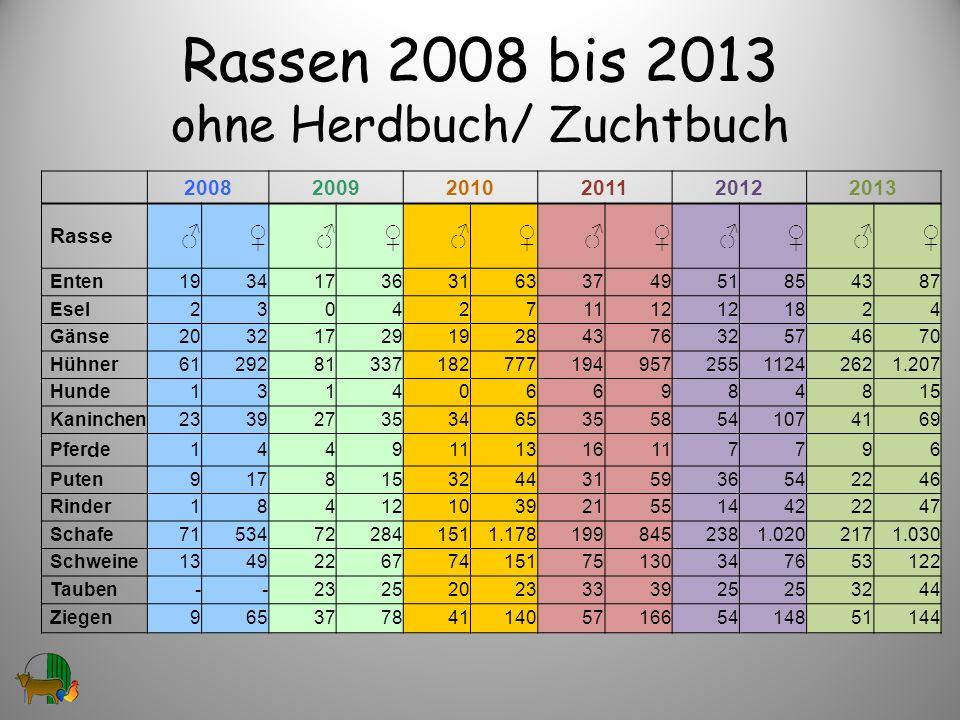 Rassen 2008 bis 2013 ohne Herdbuch/ Zuchtbuch