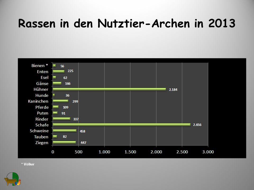 Rassen in den Nutztier-Archen in 2013