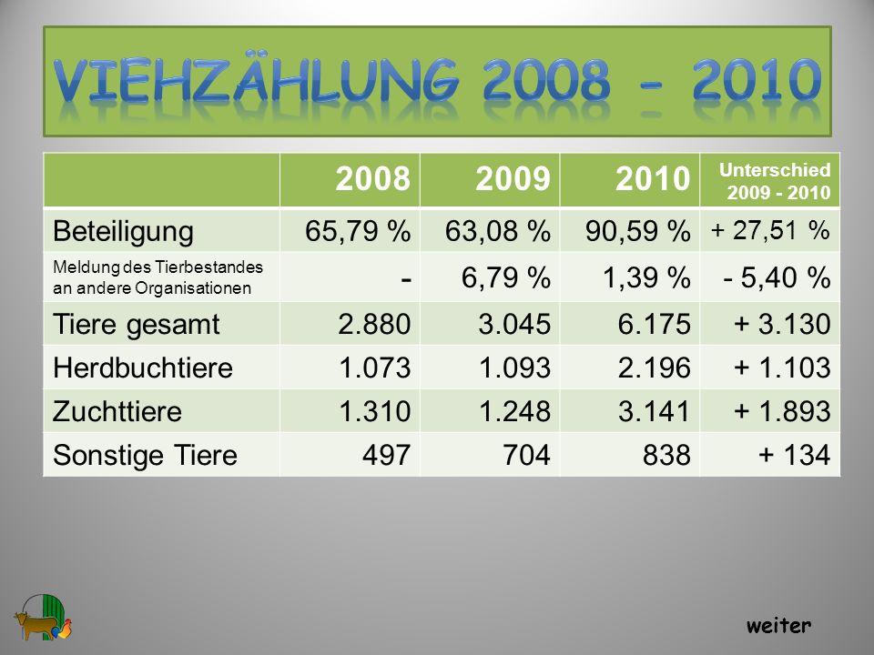 VIEHzählung 2008 - 2010 2008 2009 2010 - Beteiligung 65,79 % 63,08 %