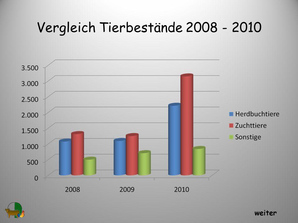 Vergleich Tierbestände 2008 - 2010