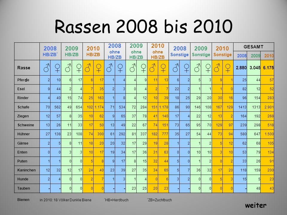 Rassen 2008 bis 2010 ♂ ♀ weiter 2008 HB/ZB* 2009 HB/ZB 2010