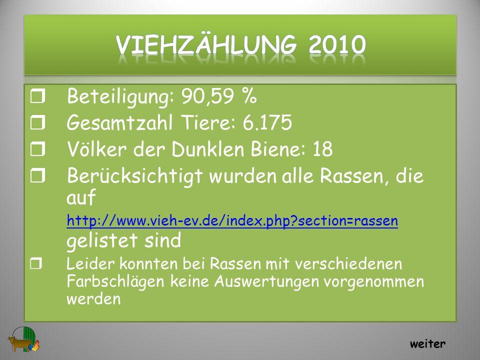 VIEHzählung 2010 Beteiligung: 90,59 % Gesamtzahl Tiere: 6.175