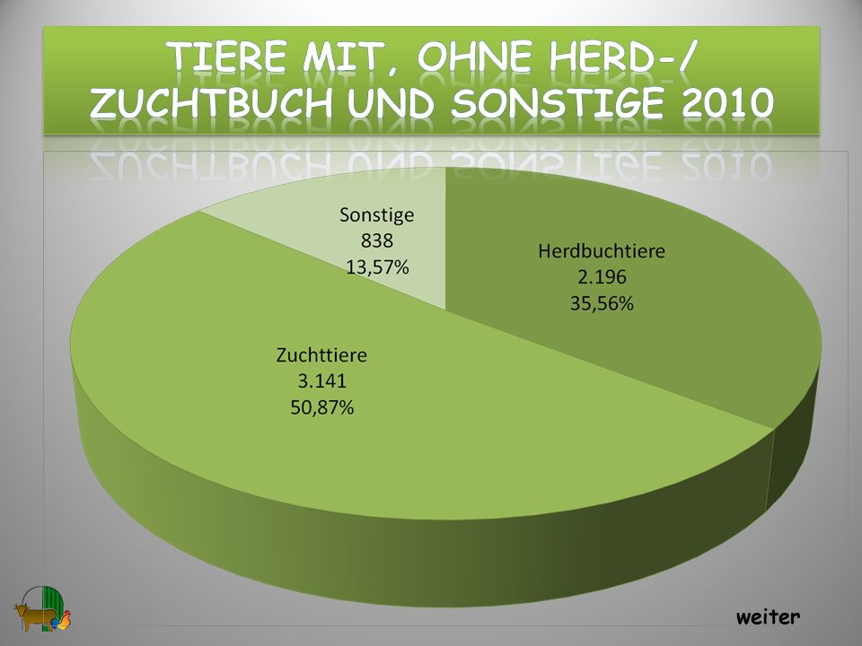 Tiere mit, ohne hERD-/ ZuchtBUCH und Sonstige 2010