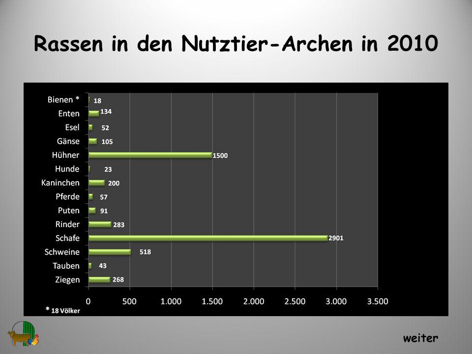Rassen in den Nutztier-Archen in 2010